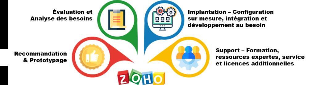 Responsabilités Partenaire Zoho
